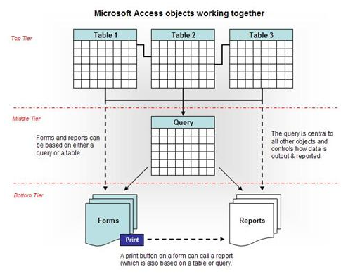 microsoft access queries 7 basic things to know about ms access query